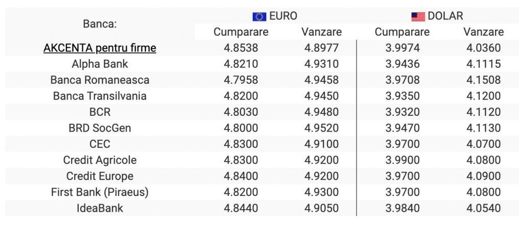 Curs valutar Euro si Dolar la bancile comerciale din 19 februarie 2021