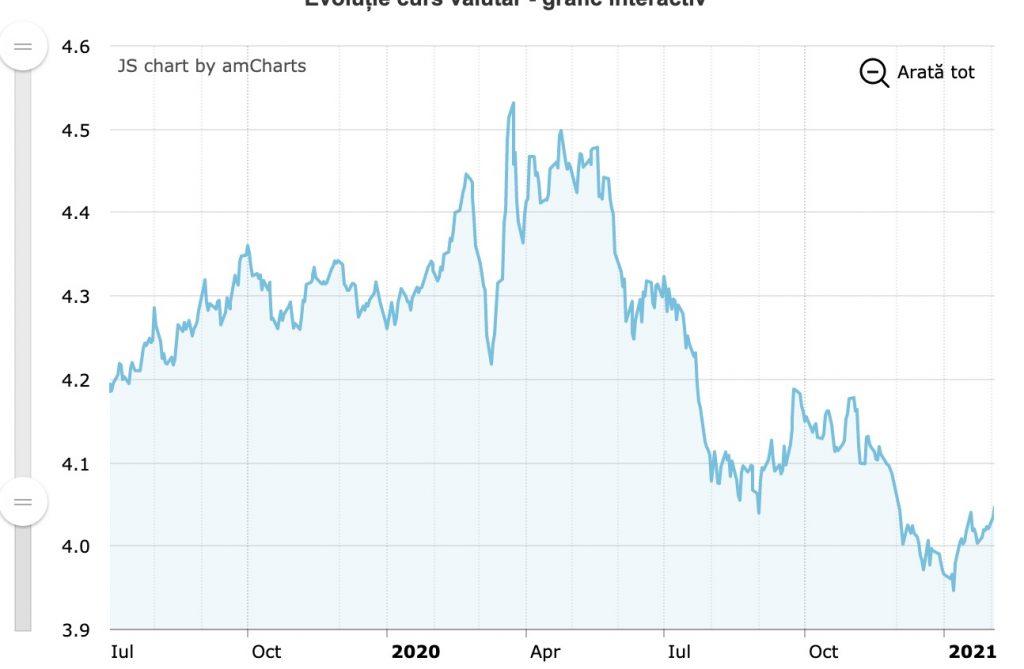 Evolutia cursului valutar Dolar American la BNR