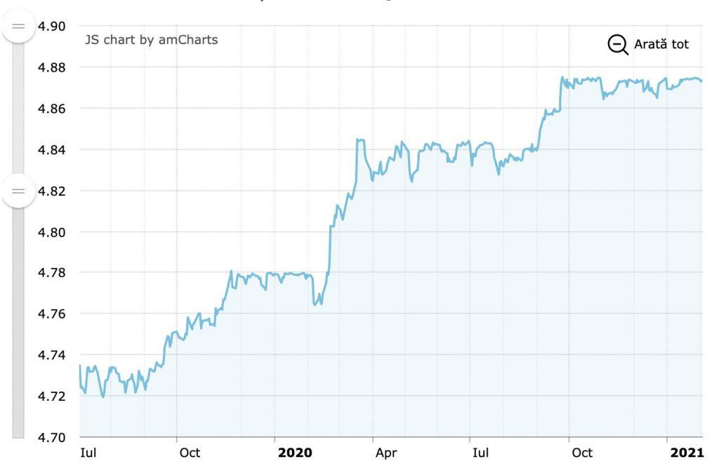 Evolutia cursului valutar EURO la BNR